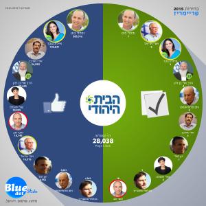 הפריימריז בבית היהודי מול הפייסבוק