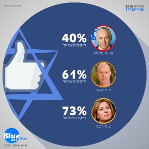 למי הכי מעט לייקים ישראלים?
