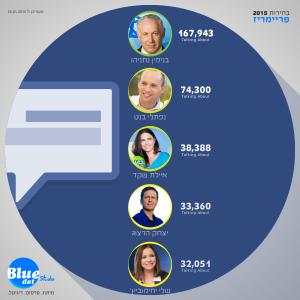על מי מדברים בפייסבוק?