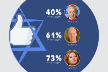 בחירות 2015 – אם הפריימריז היו מתקיימים בפייסבוק?